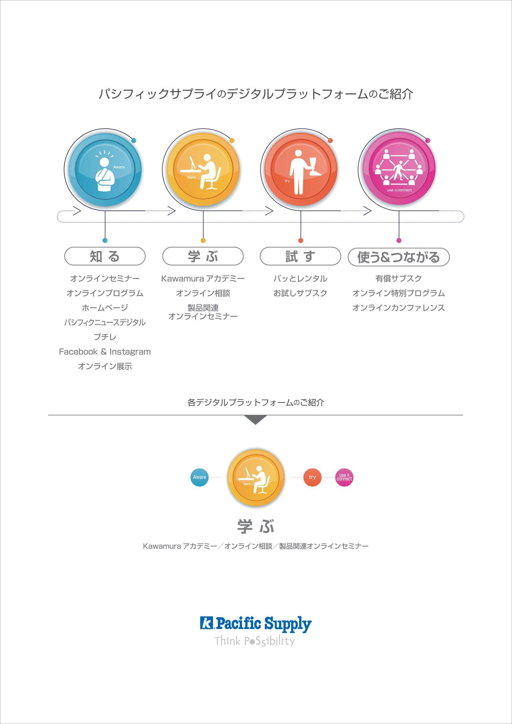「学ぶ」 Kawamuraアカデミー、オンラインセミナーで「学ぶ」をサポートいたします。